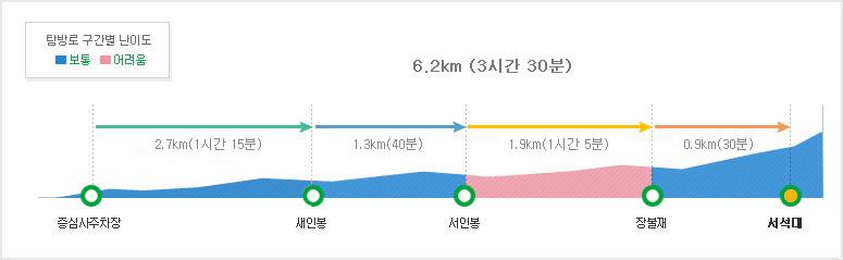 탐방구간별 난이도 중심사주차장~세인봉2.7km (1시간 15분/보통)~서인봉1.3km (40분/보통)~장불재2.3km (1시간 5분/어려움)~서석대0.9km (30분//보통)