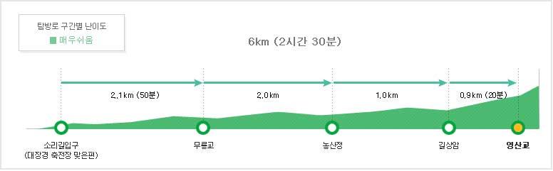 탐방구간별 난이도 영역  소리길입구~무릉교~농산정4.1km (1시간 40분)~길상암1.0km (30분)~영신교0.9km (20분)