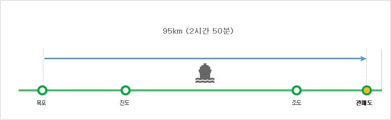 관매도코스 탐방별 구간별 난이도  목포~관매도 구간 91.3km (2시간 30분)