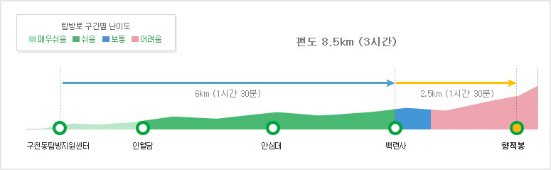향적봉 2코스 탐방별 구간별 난이도 구천동탐방지원세터~인월담1.5km (20분/아주쉬움)<br />~안심대~백련사4.5km (1시간 10분/쉬움)<br />~향적봉2.5km (1시간 10분/보통-어려움)<br />