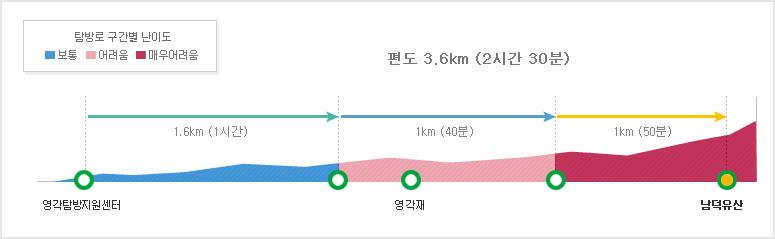 탐방구간별 난이도 영각탐방지원센터~영각재(보통-어려움)~남덕유산3.6km (2시간 30분/어려움-아주어려움)