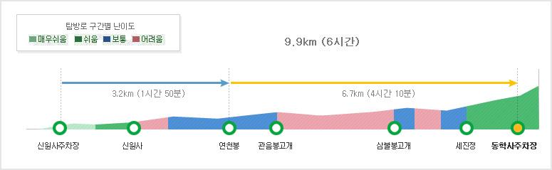 신원사2코스 탐방별 구간별 난이도  신원사 주차장~연천봉3.2km (1시간 50분)~동학사 주차장6.7km (4시간 10분)