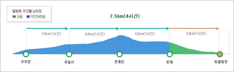 탐방? 구간별 난이도  주차장~유일사1.5km (1시간/보통)~천제단 2km (1시간/보통)~반재 2km (1시간/보통)~당골광장 2km (1시간/쉬움)