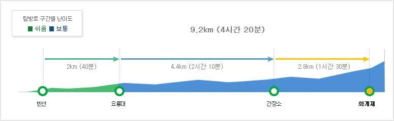 지리산국립공원 뱀사골계곡코스 탐방별 구간별 난이도  반선~요룡대2km (40분/어려움)~간장소4.4km (2시간 10분/보통)~화계재2.8km (1시간 30분/보통)