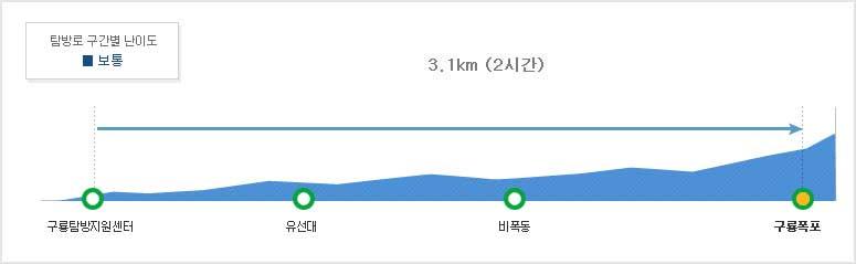 구룡계곡은 산수가 수려하고 경치가 좋은 지리산국립공원전북사무소의 대표 탐방코스  구룡탐방지원센터~유선대~비포동~구룡폭포3.1km (2시간)