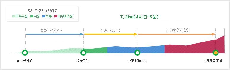 가메봉 코스 탐방별 구간별 난이도 상의주차장~용추폭포2.2km (60분/아주쉬움)~후리매기삼거리1.9km (50분/쉬움~보통)~가매봉정상 2.6km (1시간 30분/보통~아주어려움)