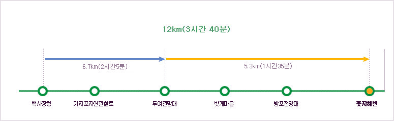 탐방코스 난이동 백사장항~기지포자연관찰로~두여전망대6.7km (2시간 5분)~밧개마을~방포전망대~꽃지해안5.3km (1시간 35분)